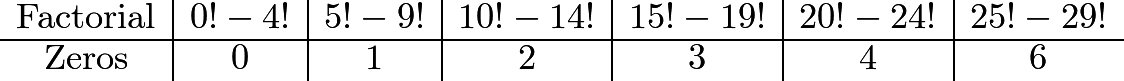 \[\begin{array}{c|c|c|c|c|c|c} \mathrm{Factorial}&0!-4!&5!-9!&10!-14!&15!-19!&20!-24!&25!-29!\\hline \mathrm{Zeros}&0&1&2&3&4&6 \end{array}\]