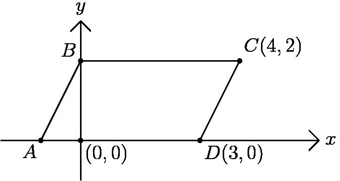 "[asy] unitsize(24); pair A,B,C,D; A=(-1,0); B=(0,2); C=(4,2); D=(3,0); draw(A--B--C--D); draw((0,-1)--(0,3)); draw((-2,0)--(6,0)); draw((-.25,2.75)--(0,3)--(.25,2.75)); draw((5.75,.25)--(6,0)--(5.75,-.25)); dot(origin); dot(A); dot(B); dot(C); dot(D); label(""$y$"",(0,3),N); label(""$x$"",(6,0),E); label(""$(0,0)$"",origin,SE); label(""$D (3,0)$"",D,SE); label(""$C (4,2)$"",C,NE); label(""$A$"",A,SW); label(""$B$"",B,NW); [/asy]"