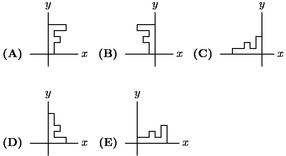 "[asy] import cse5;pathpen=black;pointpen=black; unitsize(0.2cm); D((0,-2)--MP(""y"",(0,7),N)); D(MP(""\textbf{(A) }"",(-3,0),W)--MP(""x"",(5,0),E)); D((1,0)--(1,2)--(2,2)--(2,3)--(1,3)--(1,4)--(3,4)--(3,5)--(0,5)); // D((18,-2)--MP(""y"",(18,7),N)); D(MP(""\textbf{(B) }"",(13,0),W)--MP(""x"",(21,0),E)); D((17,0)--(17,2)--(16,2)--(16,3)--(17,3)--(17,4)--(15,4)--(15,5)--(18,5)); // D((36,-2)--MP(""y"",(36,7),N)); D(MP(""\textbf{(C) }"",(29,0),W)--MP(""x"",(38,0),E)); D((31,0)--(31,1)--(33,1)--(33,2)--(34,2)--(34,1)--(35,1)--(35,3)--(36,3)); // D((0,-17)--MP(""y"",(0,-8),N)); D(MP(""\textbf{(D) }"",(-3,-15),W)--MP(""x"",(5,-15),E)); D((3,-15)--(3,-14)--(1,-14)--(1,-13)--(2,-13)--(2,-12)--(1,-12)--(1,-10)--(0,-10)); // D((15,-17)--MP(""y"",(15,-8),N)); D(MP(""\textbf{(E) }"",(13,-15),W)--MP(""x"",(22,-15),E)); D((15,-14)--(17,-14)--(17,-13)--(18,-13)--(18,-14)--(19,-14)--(19,-12)--(20,-12)--(20,-15)); [/asy]"