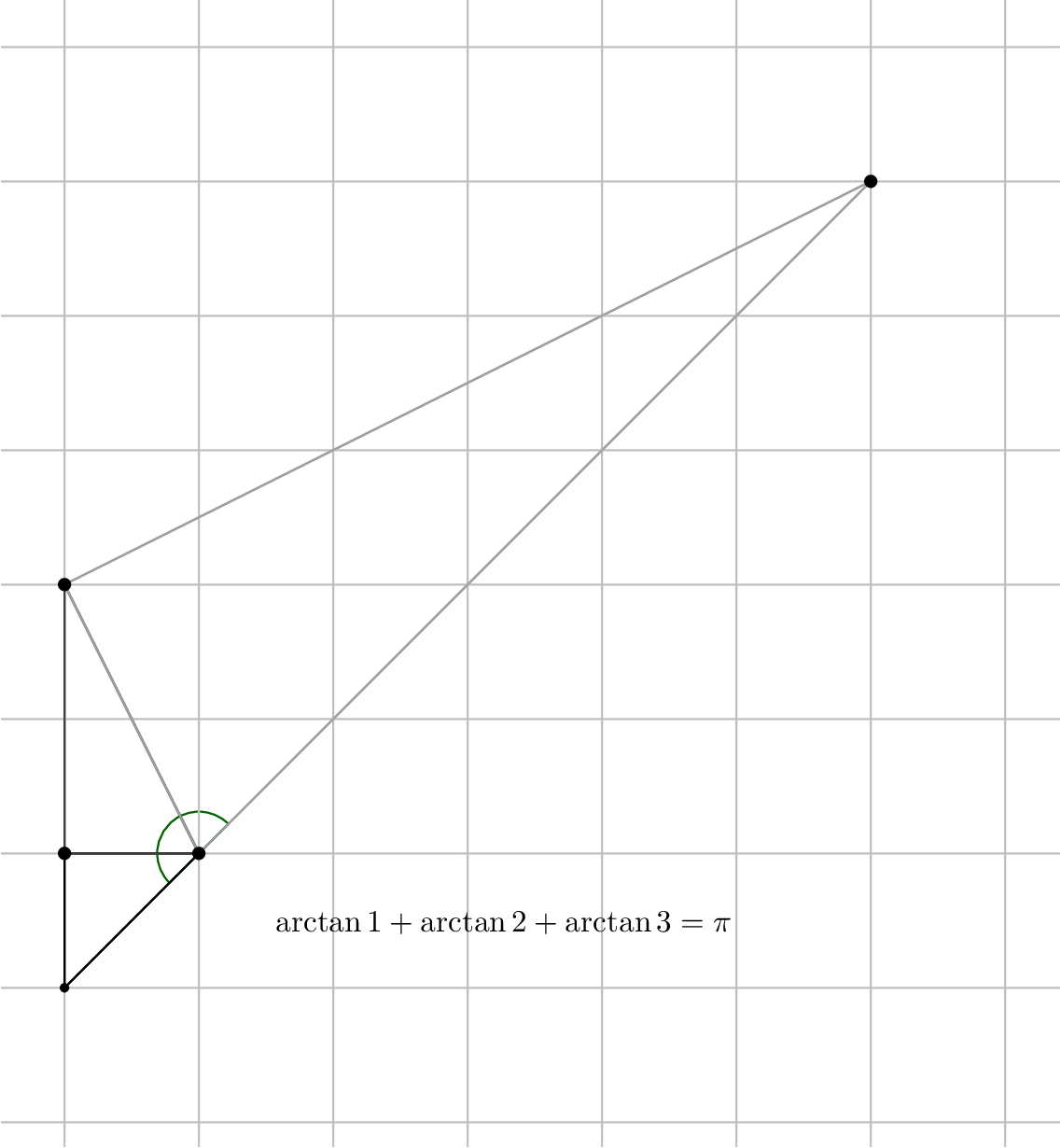 "[asy]  /* Geogebra to Asymptote conversion, documentation at artofproblemsolving.com/Wiki, go to User:Azjps/geogebra */ import graph; usepackage(""amsmath""); size(13cm);  real labelscalefactor = 0.5; /* changes label-to-point distance */ pen dps = linewidth(0.7) + fontsize(10); defaultpen(dps); /* default pen style */  pen dotstyle = black; /* point style */  real xmin = -0.4717093412177357, xmax = 7.405441345585962, ymin = -1.1854534297865673, ymax = 7.342957746870971;  /* image dimensions */ pen uququq = rgb(0.25098039215686274,0.25098039215686274,0.25098039215686274); pen aqaqaq = rgb(0.6274509803921569,0.6274509803921569,0.6274509803921569); pen qqwuqq = rgb(0.,0.39215686274509803,0.); pen cqcqcq = rgb(0.7529411764705882,0.7529411764705882,0.7529411764705882);   draw((0.,0.)--(0.,1.)--(1.,1.)--cycle);  draw((1.,1.)--(0.,3.)--(0.,1.)--cycle, uququq);  draw((0.,3.)--(6.,6.)--(1.,1.)--cycle, aqaqaq);  draw(arc((1.,1.),0.3101240427875472,180.,225.)--(1.,1.)--cycle, qqwuqq);  draw(arc((1.,1.),0.3101240427875472,116.56505117707799,180.)--(1.,1.)--cycle, qqwuqq);  draw(arc((1.,1.),0.3101240427875472,45.,116.56505117707799)--(1.,1.)--cycle, qqwuqq);   /* draw grid of horizontal/vertical lines */ pen gridstyle = linewidth(0.7) + cqcqcq; real gridx = 1., gridy = 1.; /* grid intervals */ for(real i = ceil(xmin/gridx)*gridx; i <= floor(xmax/gridx)*gridx; i += gridx)  draw((i,ymin)--(i,ymax), gridstyle); for(real i = ceil(ymin/gridy)*gridy; i <= floor(ymax/gridy)*gridy; i += gridy)  draw((xmin,i)--(xmax,i), gridstyle);  /* end grid */    /* draw figures */ draw((0.,0.)--(0.,1.));  draw((0.,1.)--(1.,1.));  draw((1.,1.)--(0.,0.));  draw((1.,1.)--(0.,3.), uququq);  draw((0.,3.)--(0.,1.), uququq);  draw((0.,1.)--(1.,1.), uququq);  draw((0.,3.)--(6.,6.), aqaqaq);  draw((6.,6.)--(1.,1.), aqaqaq);  draw((1.,1.)--(0.,3.), aqaqaq);  label(""$\arctan 1 + \arctan 2 + \arctan 3 = \pi$"",(1.544096936901321,0.5925910821953678),SE*labelscalefactor,fontsize(10));   /* dots and labels */ dot((0.,0.),linewidth(3.pt) + dotstyle);  dot((0.,1.),dotstyle);  dot((1.,1.),dotstyle);  dot((0.,3.),dotstyle);  dot((6.,6.),dotstyle);  clip((xmin,ymin)--(xmin,ymax)--(xmax,ymax)--(xmax,ymin)--cycle);   /* end of picture */ [/asy]"