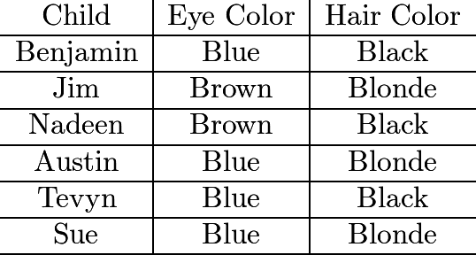 \[\begin{array}{c|c|c}\text{Child}&\text{Eye Color}&\text{Hair Color}\ \hline\text{Benjamin}&\text{Blue}&\text{Black}\ \hline\text{Jim}&\text{Brown}&\text{Blonde}\ \hline\text{Nadeen}&\text{Brown}&\text{Black}\ \hline\text{Austin}&\text{Blue}&\text{Blonde}\ \hline\text{Tevyn}&\text{Blue}&\text{Black}\ \hline\text{Sue}&\text{Blue}&\text{Blonde}\ \hline\end{array}\]