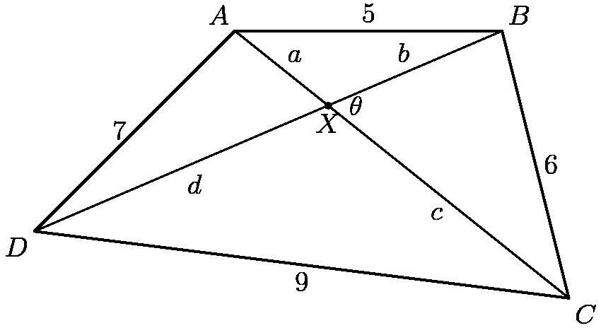 """[asy] unitsize(4cm); pair A,B,C,D,X; A = (0,0); B = (1,0); C = (1.25,-1); D = (-0.75,-0.75); draw(A--B--C--D--cycle,black+1bp); X = intersectionpoint(A--C,B--D); draw(A--C); draw(B--D); label(""""$A$"""",A,NW); label(""""$B$"""",B,NE); label(""""$C$"""",C,SE); label(""""$D$"""",D,SW); dot(X); label(""""$X$"""",X,S); label(""""$5$"""",(A+B)/2,N); label(""""$6$"""",(B+C)/2,E); label(""""$9$"""",(C+D)/2,S); label(""""$7$"""",(D+A)/2,W); label(""""$\theta$"""",X,2.5E); label(""""$a$"""",(A+X)/2,NE); label(""""$b$"""",(B+X)/2,NW); label(""""$c$"""",(C+X)/2,SW); label(""""$d$"""",(D+X)/2,SE); [/asy]"""