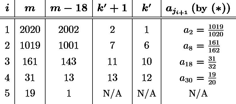\[\begin{array}{c|c|c|c|c|c} & & & & & \\ [-2ex] \boldsymbol{i} & \boldsymbol{m} & \boldsymbol{m-18} & \boldsymbol{k'+1} & \boldsymbol{k'} & \boldsymbol{a_{j_{i+1}} \left(\textbf{by } (*)\right)} \\ [0.5ex] \hline\hline & & & & & \\ [-1.5ex] 1 & 2020 & 2002 & 2 & 1 & \hspace{4.25mm} a_2 = \frac{1019}{1020} \\ [1ex] 2 & 1019 & 1001 & 7 & 6 & \hspace{2.75mm} a_8 = \frac{161}{162} \\ [1ex] 3 & 161 & 143 & 11 & 10 & a_{18} = \frac{31}{32} \\ [1ex] 4 & 31 & 13 & 13 & 12 & a_{30} = \frac{19}{20} \\ [1ex] 5 & 19 & 1 & \text{N/A} & \text{N/A} & \text{N/A} \\ [1ex] \end{array}\]
