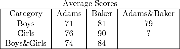 $\begin{tabular}[t]{|c|c|c|c|} \multicolumn{4}{c}{Average Scores}\\hline Category&Adams&Baker&Adams\&Baker\\hline Boys&71&81&79\ Girls&76&90&?\ Boys\&Girls&74&84& \\hline \end{tabular}$