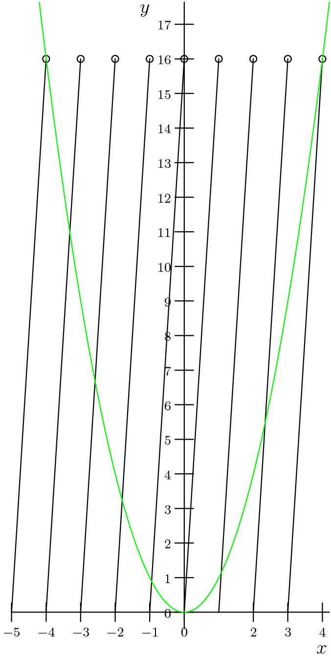 "[asy] import graph; size(400); xaxis(""$x$"",Ticks(Label(fontsize(8pt)),new real[]{-5,-4,-3, -2, -1,0,1 2,3, 4,5})); yaxis(""$y$"",Ticks(Label(fontsize(8pt)),new real[]{0,1,2,3,4,5,6,7,8,9,10,11,12,13,14,15,16,17,18})); real y(real x) {return x^2;} draw(circle((-4,16), 0.1)); draw(circle((-3,16), 0.1)); draw(circle((-2,16), 0.1)); draw(circle((-1,16), 0.1)); draw(circle((0,16), 0.1)); draw(circle((1,16), 0.1)); draw(circle((2,16), 0.1)); draw(circle((3,16), 0.1)); draw(circle((4,16), 0.1)); draw((-5,0)--(-4,16), black); draw((-4,0)--(-3,16), black); draw((-3,0)--(-2,16), black); draw((-2,0)--(-1,16), black); draw((-1,0)--(-0,16), black); draw((0,0)--(1,16), black); draw((1,0)--(2,16), black); draw((2,0)--(3,16), black); draw((3,0)--(4,16), black); draw(graph(y,-4.2,4.2),green); [/asy]"