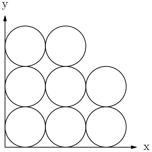 "[asy] size(150);defaultpen(linewidth(0.7)); draw((6.5,0)--origin--(0,6.5), Arrows(5)); int[] array={3,3,2}; int i,j; for(i=0; i<3; i=i+1) { for(j=0; j<array[i]; j=j+1) { draw(Circle((1+2*i,1+2*j),1)); }} label(""x"", (7,0)); label(""y"", (0,7));[/asy]"