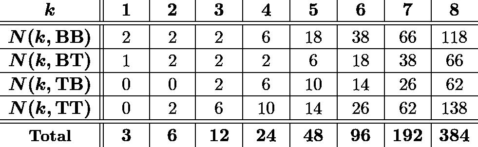 \[\begin{array}{c||c|c|c|c|c|c|c|c} \hspace{7mm}&\hspace{6.5mm}&\hspace{6.5mm}&\hspace{6.75mm}&\hspace{6.75mm}&\hspace{6.75mm}&\hspace{6.75mm}&& \\ [-2.5ex] \boldsymbol{k} & \boldsymbol{1} & \boldsymbol{2} & \boldsymbol{3} & \boldsymbol{4} & \boldsymbol{5} & \boldsymbol{6} & \boldsymbol{7} & \boldsymbol{8} \\ \hline \hline &&&&&&&& \\ [-2.25ex] \boldsymbol{N(k,\mathrm{BB})} &2&2&2&6&18&38&66&118 \\ \hline &&&&&&&& \\ [-2.25ex] \boldsymbol{N(k,\mathrm{BT})} &1&2&2&2&6&18&38&66 \\ \hline &&&&&&&& \\ [-2.25ex] \boldsymbol{N(k,\mathrm{TB})} &0&0&2&6&10&14&26&62 \\ \hline &&&&&&&& \\ [-2.25ex] \boldsymbol{N(k,\mathrm{TT})} &0&2&6&10&14&26&62&138 \\ \hline \hline &&&&&&&& \\ [-2.25ex] \textbf{Total}&\boldsymbol{3}&\boldsymbol{6}&\boldsymbol{12}&\boldsymbol{24}&\boldsymbol{48}&\boldsymbol{96}&\boldsymbol{192}&\boldsymbol{384} \end{array}\]