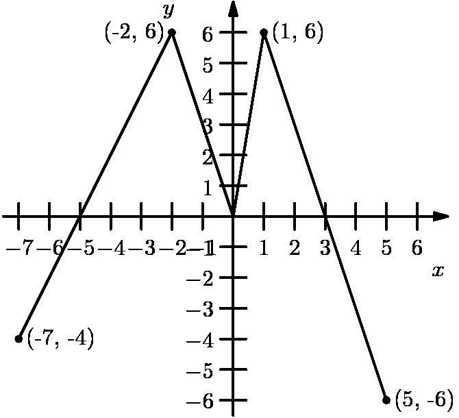 """[asy] import graph; size(200); defaultpen(fontsize(10pt)+linewidth(.8pt)); dotfactor=4; pair P1=(-7,-4), P2=(-2,6), P3=(0,0), P4=(1,6), P5=(5,-6); real[] xticks={-7,-6,-5,-4,-3,-2,-1,1,2,3,4,5,6}; real[] yticks={-6,-5,-4,-3,-2,-1,1,2,3,4,5,6}; draw(P1--P2--P3--P4--P5); dot(""""(-7, -4)"""",P1); dot(""""(-2, 6)"""",P2,LeftSide); dot(""""(1, 6)"""",P4); dot(""""(5, -6)"""",P5); xaxis(""""$x$"""",-7.5,7,Ticks(xticks),EndArrow(6)); yaxis(""""$y$"""",-6.5,7,Ticks(yticks),EndArrow(6)); [/asy]"""