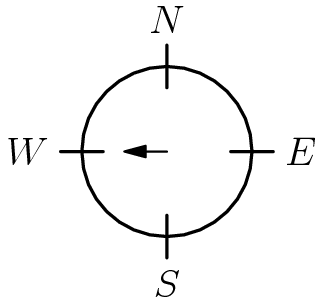 """[asy]size(96); draw(circle((0,0),1),linewidth(1)); draw((0,0.75)--(0,1.25),linewidth(1)); draw((0,-0.75)--(0,-1.25),linewidth(1)); draw((0.75,0)--(1.25,0),linewidth(1)); draw((-0.75,0)--(-1.25,0),linewidth(1)); label(""""$N$"""",(0,1.25), N); label(""""$W$"""",(-1.25,0), W); label(""""$E$"""",(1.25,0), E); label(""""$S$"""",(0,-1.25), S); draw((0,0)--(-0.5,0),EndArrow);[/asy]"""