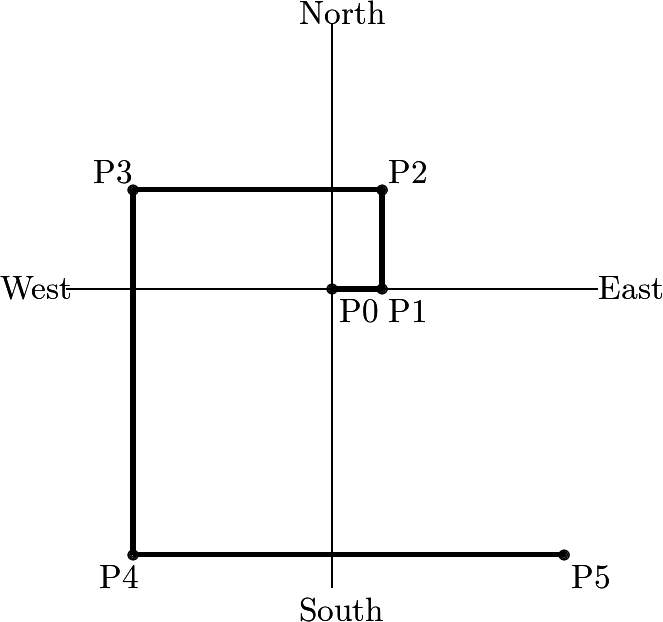 \[\begin{picture}(200,180)  \put(20,100){\line(1,0){160}} \put(100,10){\line(0,1){170}}  \put(0,97){West} \put(180,97){East} \put(90,0){South} \put(90,180){North}  \put(100,100){\circle{1}}\put(100,100){\circle{2}}\put(100,100){\circle{3}} \put(115,100){\circle{1}}\put(115,100){\circle{2}}\put(115,100){\circle{3}} \put(115,130){\circle{1}}\put(115,130){\circle{2}}\put(115,130){\circle{3}} \put(40,130){\circle{1}}\put(40,130){\circle{2}}\put(40,130){\circle{3}} \put(40,20){\circle{1}}\put(40,20){\circle{2}}\put(40,20){\circle{3}} \put(170,20){\circle{1}}\put(170,20){\circle{2}}\put(170,20){\circle{3}}  \multiput(100,99.5)(0,.5){3}{\line(1,0){15}} \multiput(114.5,100)(.5,0){3}{\line(0,1){30}} \multiput(40,129.5)(0,.5){3}{\line(1,0){75}} \multiput(39.5,20)(.5,0){3}{\line(0,1){110}} \multiput(40,19.5)(0,.5){3}{\line(1,0){130}}  \put(102,90){P0} \put(117,90){P1} \put(117,132){P2} \put(28,132){P3} \put(30,10){P4} \put(172,10){P5}  \end{picture}\]
