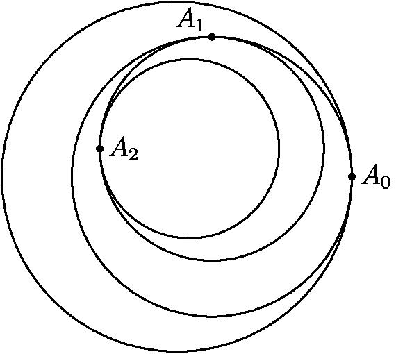 """[asy] μέγεθος (6cm);  πραγματική r = 0,8.  ζεύγος nthCircCent (int n) {ζεύγος ans = (0, 0);  για (int i = 1 · i <= n; ++ i) ans + = περιστροφή (90 * i - 90) * (r ^ (i - 1) - r ^.  επιστροφή ans;  } άκυρη dNthCirc (int n) {κλήρωση (κύκλος (nthCircCent (n), r ^ n));  } dNthCirc (0);  dNthCirc (1);  dNthCirc (2).  dNthCirc (3).  dot (""""$ A_0 $"""", (1, 0), dir (0)).  τελεία (""""$ A_1 $"""", nthCircCent (1) + (0, r), dir (135)).  τελεία (""""$ A_2 $"""", nthCircCent (2) + (-r ^ 2, 0), dir (0));  [/ asy]"""
