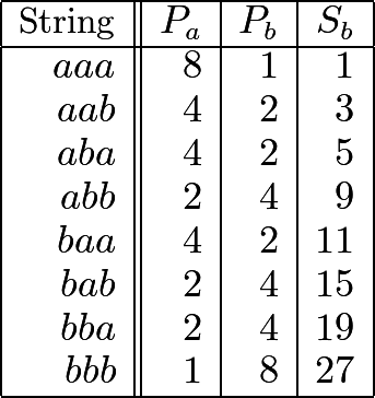 \[\begin{array}{|r||r|r|r|} \hline \text{String}&P_a&P_b&S_b\ \hline aaa & 8 & 1 & 1 \ aab & 4 & 2 & 3 \ aba & 4 & 2 & 5 \ abb & 2 & 4 & 9 \ baa & 4 & 2 & 11 \ bab & 2 & 4 & 15 \ bba & 2 & 4 & 19 \ bbb & 1 & 8 & 27 \ \hline \end{array}\]