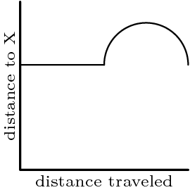 "[asy] defaultpen(fontsize(7)); size(80); draw((0,16)--origin--(16,0), linewidth(0.9)); label(""distance traveled"", (8,0), S); label(rotate(90)*""distance to X"", (0,8), W); draw(Arc((12,10), 4, 0, 180)^^(0,10)--(8,10)); [/asy]"