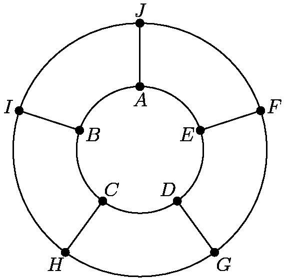 "[asy] size(6cm); draw(unitcircle); draw(scale(2) * unitcircle); for(int d = 90; d < 360 + 90; d += 72){ draw(2 * dir(d) -- dir(d)); } dot(1 * dir( 90), linewidth(5)); dot(1 * dir(162), linewidth(5)); dot(1 * dir(234), linewidth(5)); dot(1 * dir(306), linewidth(5)); dot(1 * dir(378), linewidth(5)); dot(2 * dir(378), linewidth(5)); dot(2 * dir(306), linewidth(5)); dot(2 * dir(234), linewidth(5)); dot(2 * dir(162), linewidth(5)); dot(2 * dir( 90), linewidth(5)); label(""$A$"", 1 * dir( 90), -dir( 90)); label(""$B$"", 1 * dir(162), -dir(162)); label(""$C$"", 1 * dir(234), -dir(234)); label(""$D$"", 1 * dir(306), -dir(306)); label(""$E$"", 1 * dir(378), -dir(378)); label(""$F$"", 2 * dir(378), dir(378)); label(""$G$"", 2 * dir(306), dir(306)); label(""$H$"", 2 * dir(234), dir(234)); label(""$I$"", 2 * dir(162), dir(162)); label(""$J$"", 2 * dir( 90), dir( 90)); [/asy]"