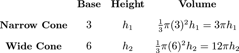 \[\begin{array}{cccc} & \textbf{Base} & \textbf{Height} & \textbf{Volume} \\ [2ex] \textbf{Narrow Cone} & 3 & h_1 & \frac13\pi(3)^2h_1=3\pi h_1 \\ [2ex] \textbf{Wide Cone} & 6 & h_2 & \frac13\pi(6)^2h_2=12\pi h_2 \end{array}\]