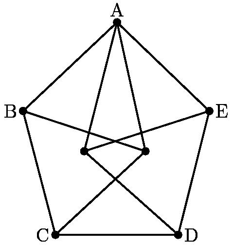 "[asy] /* Made by samrocksnature */ pair A=(-2.4638,4.10658); pair B=(-4,2.6567453480756127); pair C=(-3.47132,0.6335248637894945); pair D=(-1.464483379039766,0.6335248637894945); pair E=(-0.956630463955801,2.6567453480756127); pair F=(-2,2); pair G=(-3,2); draw(A--B--C--D--E--A); draw(A--F--A--G); draw(B--F--C); draw(E--G--D); label(""A"",A,N); label(""B"",B,W); label(""C"",C,W); label(""D"",D,dir(0)); label(""E"",E,dir(0)); dot(A^^B^^C^^D^^E^^F^^G); [/asy]"