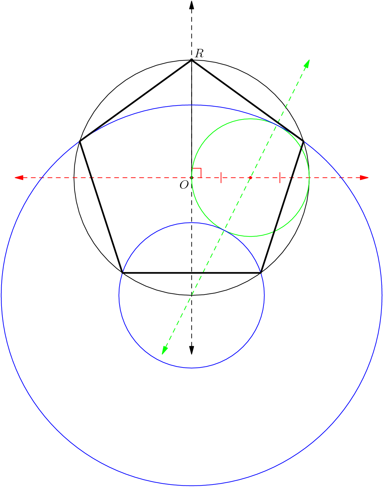 "[asy] import geometry; unitsize(2cm); pair O,R,M;  O = (0,0); dot(O); label(""$O$"",O,SW);  R = (0,2); dot(R); label(""$R$"",R,NE);  draw(circle(O,distance(O,R))); draw(O--R); draw(O-1.5(R-O)--O+1.5(R-O),dashed,Arrows);  draw(rotate(90,O)*(O-1.5(R-O)--O+1.5(R-O)),red+dashed,Arrows); markscalefactor=.02; draw(rightanglemark(R,O,rotate(-90,O)*R),red); draw(O--rotate(-90,O)*R,invisible,StickIntervalMarker(2,1,red)); M = (O+rotate(-90,O)*R)/2; dot(M,red);  draw(circle(M,distance(O,M)),green); draw(M+(M-rotate(180,O)*R)--rotate(180,O)*R+.5(rotate(180,O)*R-M),green+dashed,Arrows);  draw(circle(rotate(180,O)*R,distance(M,rotate(180,O)*R)-distance(O,M)),blue); draw(circle(rotate(180,O)*R,distance(M,rotate(180,O)*R)+distance(O,M)),blue);  draw(R --intersectionpoint(R..rotate(90,O)*R..rotate(180,O)*R,circle(rotate(180,O)*R,distance(M,rotate(180,O)*R)+distance(O,M))) --intersectionpoint(R..rotate(90,O)*R..rotate(180,O)*R,circle(rotate(180,O)*R,distance(M,rotate(180,O)*R)-distance(O,M))) --intersectionpoint(R..rotate(-90,O)*R..rotate(180,O)*R,circle(rotate(180,O)*R,distance(M,rotate(180,O)*R)-distance(O,M))) --intersectionpoint(R..rotate(-90,O)*R..rotate(180,O)*R,circle(rotate(180,O)*R,distance(M,rotate(180,O)*R)+distance(O,M))) --cycle,linewidth(1.5)); [/asy]"