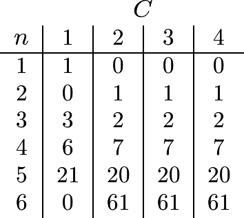 $\begin{tabular}{c|c|c|c|c } \multicolumn{1}{c}{}&\multicolumn{4}{c}{\(C\)}\ \(n\)&1 & 2 & 3& 4 \ \hline 1& 1 & 0 & 0 & 0\ 2 & 0 & 1 & 1 & 1 \ 3& 3 & 2 & 2 & 2 \ 4 & 6 & 7 & 7 & 7 \ 5 & 21 & 20 & 20 & 20\ 6& 0& 61 & 61 & 61\ \end{tabular}$