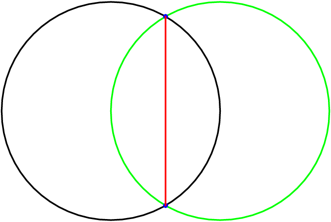 [asy]size(200,200); import math; import graph; real r,s; pair a,b, common; path circ1, circ2; r=1; s=1; a=(0,0); b=(1,0); circ1=circle(a,r); circ2=circle(b,s); draw(circ1,linewidth(1bp)); draw(circ2,1bp+green); pair [] x=intersectionpoints(circ1, circ2); dot(x[0],3bp+blue); dot(x[1],3bp+blue); draw(x[0] -- x[1],1bp+red);[/asy]