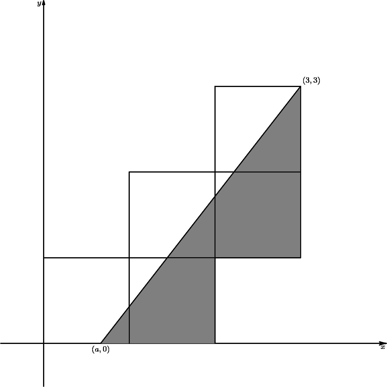 """[asy] unitsize(1cm); defaultpen(linewidth(.8pt)+fontsize(8pt)); fill((2/3,0)--(3,3)--(3,1)--(2,1)--(2,0)--cycle,gray); xaxis(""""$x$"""",-0.5,4,EndArrow(HookHead,4)); yaxis(""""$y$"""",-0.5,4,EndArrow(4)); draw((0,1)--(3,1)--(3,3)--(2,3)--(2,0)); draw((1,0)--(1,2)--(3,2)); draw((2/3,0)--(3,3)); label(""""$(a,0)$"""",(2/3,0),S); label(""""$(3,3)$"""",(3,3),NE); [/asy]"""