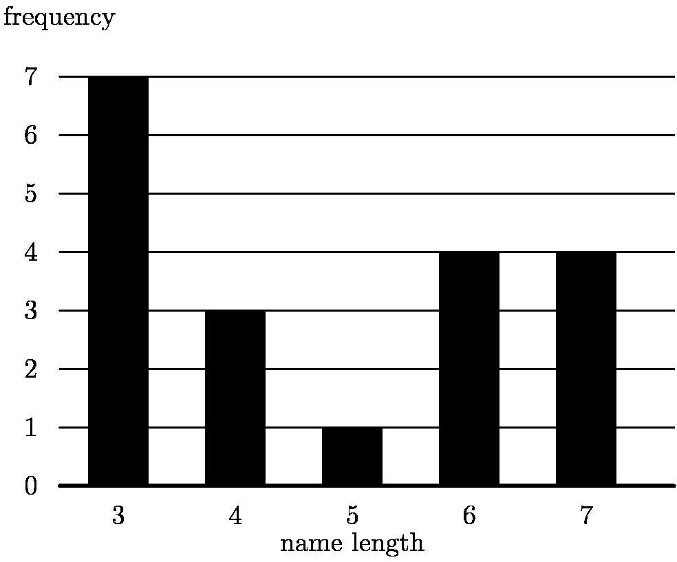 """[asy] unitsize(0.9cm); draw((-0.5,0)--(10,0), linewidth(1.5)); draw((-0.5,1)--(10,1)); draw((-0.5,2)--(10,2)); draw((-0.5,3)--(10,3)); draw((-0.5,4)--(10,4)); draw((-0.5,5)--(10,5)); draw((-0.5,6)--(10,6)); draw((-0.5,7)--(10,7)); label(""""frequency"""",(-0.5,8)); label(""""0"""", (-1, 0)); label(""""1"""", (-1, 1)); label(""""2"""", (-1, 2)); label(""""3"""", (-1, 3)); label(""""4"""", (-1, 4)); label(""""5"""", (-1, 5)); label(""""6"""", (-1, 6)); label(""""7"""", (-1, 7)); filldraw((0,0)--(0,7)--(1,7)--(1,0)--cycle, black); filldraw((2,0)--(2,3)--(3,3)--(3,0)--cycle, black); filldraw((4,0)--(4,1)--(5,1)--(5,0)--cycle, black); filldraw((6,0)--(6,4)--(7,4)--(7,0)--cycle, black); filldraw((8,0)--(8,4)--(9,4)--(9,0)--cycle, black); label(""""3"""", (0.5, -0.5)); label(""""4"""", (2.5, -0.5)); label(""""5"""", (4.5, -0.5)); label(""""6"""", (6.5, -0.5)); label(""""7"""", (8.5, -0.5)); label(""""name length"""", (4.5, -1)); [/asy]"""