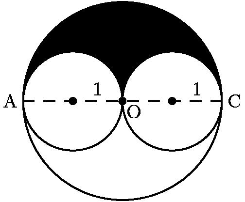 """[asy] pair A=(-2,0), O=origin, C=(2,0); path X=Arc(O,2,0,180), Y=Arc((-1,0),1,180,0), Z=Arc((1,0),1,180,0), M=X..Y..Z..cycle; filldraw(M, black, black); draw(reflect(A,C)*M); draw(A--C, dashed); label(""""A"""",A,W); label(""""C"""",C,E); label(""""O"""",O,SE); dot((-1,0)); dot(O); dot((1,0)); label(""""$1$"""",(-.5,0),N); label(""""$1$"""",(1.5,0),N); [/asy]"""