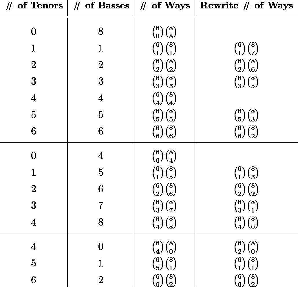 \[\begin{array}{c|c|c|c} \textbf{\# of Tenors} & \textbf{\# of Basses} & \textbf{\# of Ways} & \textbf{Rewrite \# of Ways} \\ [1ex] \hline\hline & & & \\ [-1ex] 0 & 8 & \binom{6}{0}\binom{8}{8} & \\ [1ex] 1 & 1 & \binom{6}{1}\binom{8}{1} & \binom{6}{1}\binom{8}{7}\\ [1ex] 2 & 2 & \binom{6}{2}\binom{8}{2} & \binom{6}{2}\binom{8}{6}\\ [1ex] 3 & 3 & \binom{6}{3}\binom{8}{3} & \binom{6}{3}\binom{8}{5}\\ [1ex] 4 & 4 & \binom{6}{4}\binom{8}{4} & \\ [1ex] 5 & 5 & \binom{6}{5}\binom{8}{5} & \binom{6}{5}\binom{8}{3}\\ [1ex] 6 & 6 & \binom{6}{6}\binom{8}{6} & \binom{6}{6}\binom{8}{2}\\ [1ex] \hline & & & \\ [-1ex] 0 & 4 & \binom{6}{0}\binom{8}{4} & \\ [1ex] 1 & 5 & \binom{6}{1}\binom{8}{5} & \binom{6}{1}\binom{8}{3}\\ [1ex] 2 & 6 & \binom{6}{2}\binom{8}{6} & \binom{6}{2}\binom{8}{2}\\ [1ex] 3 & 7 & \binom{6}{3}\binom{8}{7} & \binom{6}{3}\binom{8}{1}\\ [1ex] 4 & 8 & \binom{6}{4}\binom{8}{8} & \binom{6}{4}\binom{8}{0}\\ [1ex] \hline & & & \\ [-1ex] 4 & 0 & \binom{6}{4}\binom{8}{0} & \binom{6}{2}\binom{8}{0}\\ [1ex] 5 & 1 & \binom{6}{5}\binom{8}{1} & \binom{6}{1}\binom{8}{1}\\ [1ex] 6 & 2 & \binom{6}{6}\binom{8}{2} & \binom{6}{0}\binom{8}{2} \end{array}\]