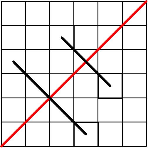 [asy] void match(int i, int j){    draw(shift((i,j))*unitsquare,linewidth(1));  draw(shift((j,i))*unitsquare,linewidth(1));  draw((i+0.5,j+0.5)--(j+0.5,i+0.5),linewidth(2)); } int n = 6; for(int i = 0; i < n; ++i){  for(int j = 0; j < n; ++j)   draw(shift((i,j))*unitsquare, linewidth(0.5)); } draw((0,0)--(n,n),red+linewidth(2)); match(2,4); match(0,3); [/asy]