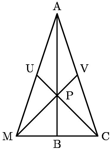 """[asy] draw((-4,0)--(4,0)--(0,12)--cycle); draw((-2,6)--(4,0)); draw((2,6)--(-4,0)); draw((0,12)--(0,0)); label(""""M"""", (-4,0), W); label(""""C"""", (4,0), E); label(""""A"""", (0, 12), N); label(""""V"""", (2, 6), NE); label(""""U"""", (-2, 6), NW); label(""""P"""", (0.5, 4), E); label(""""B"""", (0, 0), S);  [/asy]"""