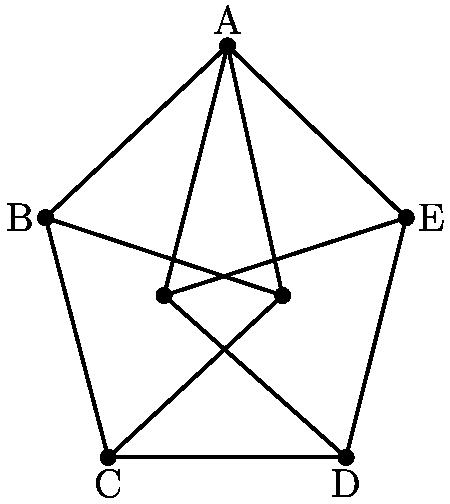 "[asy] /* Made by samrocksnature */ pair A=(-2.4638,4.10658); pair B=(-4,2.6567453480756127); pair C=(-3.47132,0.6335248637894945); pair D=(-1.464483379039766,0.6335248637894945); pair E=(-0.956630463955801,2.6567453480756127); pair F=(-2,2); pair G=(-3,2); draw(A--B--C--D--E--A); draw(A--F--A--G); draw(B--F--C); draw(E--G--D); label(""A"",A,N); label(""B"",B,W); label(""C"",C,S); label(""D"",D,S); label(""E"",E,dir(0)); dot(A^^B^^C^^D^^E^^F^^G); [/asy]"