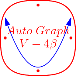 "[asy] import contour; import graph; real f(real x) { return x^2-1.333; } draw(graph(f,-1.5,1.5),blue+linewidth(0.5),Arrows); size(75); real f(real x, real y) {return abs(x^3) + abs(y^3);} draw(contour(f,(-6,-6),(6,6), new real[] {5}),red+linewidth(1)); label(""$Auto\;Graph$"",(0,0.3),red); label(""$V-4\beta$"",(0,-0.3),red); dot((1.5,0),red); dot((0,1.5),red); dot((0,-1.5),red); dot((-1.5,0),red);[/asy]"