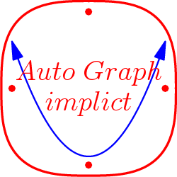 "[asy] import contour; import graph; real f(real x) { return x^2-1.333; } draw(graph(f,-1.5,1.5),blue+linewidth(0.5),Arrows); size(75); real f(real x, real y) {return abs(x^3) + abs(y^3);} draw(contour(f,(-6,-6),(6,6), new real[] {5}),red+linewidth(1)); label(""$Auto\;Graph$"",(0,0.3),red); label(""$implict$"",(0,-0.3),red); dot((1.5,0),red); dot((0,1.5),red); dot((0,-1.5),red); dot((-1.5,0),red);[/asy]"
