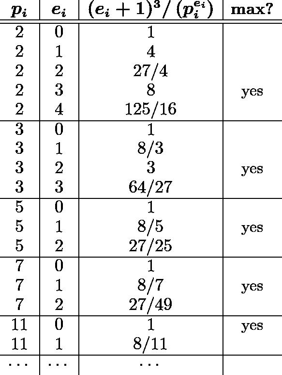 \[\begin{array}{c|c|c|c} \boldsymbol{p_i} & \boldsymbol{e_i} & \boldsymbol{(e_i+1)^3/\left(p_i^{e_i}\right)} & \textbf{max?} \ \hline\hline 2 & 0 & 1 & \ 2 & 1 & 4 & \ 2 & 2 & 27/4 &\ 2 & 3 & 8 & \text{yes}\ 2 & 4 & 125/16 & \ \hline 3 & 0 & 1 &\ 3 & 1 & 8/3 & \ 3 & 2 & 3 & \text{yes}\ 3 & 3 & 64/27 & \ \hline 5 & 0 & 1 & \ 5 & 1 & 8/5 & \text{yes}\ 5 & 2 & 27/25 & \ \hline 7 & 0 & 1 & \ 7 & 1 & 8/7 & \text{yes}\ 7 & 2 & 27/49 & \ \hline 11 & 0 & 1 & \text{yes} \ 11 & 1 & 8/11 & \ \hline \cdots & \cdots & \cdots & \end{array}\]