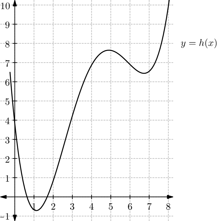 View question - Below is a portion of the graph of a