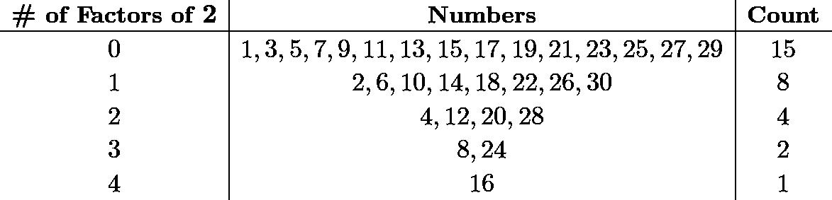 \[\begin{array}{c|c|c} && \\ [-2.5ex] \boldsymbol{\#}\textbf{ of Factors of }\boldsymbol{2} & \textbf{Numbers} & \textbf{Count} \\ \hline && \\ [-2.25ex] 0 & 1,3,5,7,9,11,13,15,17,19,21,23,25,27,29 & 15 \\ && \\ [-2.25ex] 1 & 2,6,10,14,18,22,26,30 & 8 \\ && \\ [-2.25ex] 2 & 4,12,20,28 & 4 \\ && \\ [-2.25ex] 3 & 8,24 & 2 \\ && \\ [-2.25ex] 4 & 16 & 1 \\ \end{array}\]