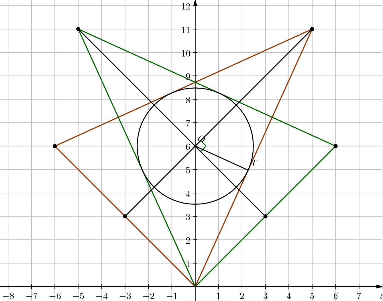"[asy]  /* Geogebra to Asymptote conversion by samrocksnature, documentation at artofproblemsolving.com/Wiki go to User:Azjps/geogebra */ real labelscalefactor = 0.5; /* changes label-to-point distance */ pen dps = linewidth(0.7) + fontsize(10); defaultpen(dps); /* default pen style */  pen dotstyle = black; /* point style */  real xmin = -8.325025958411356, xmax = 8, ymin = -0.6033105644019334, ymax = 12.237120576121757;  /* image dimensions */ pen zzttqq = rgb(0.6,0.2,0); pen qqwuqq = rgb(0,0.39215686274509803,0); pen cqcqcq = rgb(0.7529411764705882,0.7529411764705882,0.7529411764705882);   draw((5,11)--(0,0)--(-6,6)--cycle, linewidth(1) + zzttqq);  draw((6,6)--(-5,11)--(0,0)--cycle, linewidth(1) + qqwuqq);  draw((0.2328977836854361,5.767102216314564)--(0.4657955673708722,6)--(0.2328977836854361,6.232897783685436)--(0,6)--cycle, linewidth(1) + qqwuqq);   /* draw grid of horizontal/vertical lines */ pen gridstyle = linewidth(0.7) + cqcqcq; real gridx = 1, gridy = 1; /* grid intervals */ for(real i = ceil(xmin/gridx)*gridx; i <= floor(xmax/gridx)*gridx; i += gridx)  draw((i,ymin)--(i,ymax), gridstyle); for(real i = ceil(ymin/gridy)*gridy; i <= floor(ymax/gridy)*gridy; i += gridy)  draw((xmin,i)--(xmax,i), gridstyle);  /* end grid */   Label laxis; laxis.p = fontsize(10);  xaxis(xmin, xmax, Ticks(laxis, Step = 1, Size = 2, NoZero),EndArrow(6), above = true);  yaxis(ymin, ymax, Ticks(laxis, Step = 1, Size = 2, NoZero),EndArrow(6), above = true); /* draws axes; NoZero hides '0' label */   /* draw figures */ draw((5,11)--(0,0), linewidth(1) + zzttqq);  draw((0,0)--(-6,6), linewidth(1) + zzttqq);  draw((-6,6)--(5,11), linewidth(1) + zzttqq);  draw((6,6)--(-5,11), linewidth(1) + qqwuqq);  draw((-5,11)--(0,0), linewidth(1) + qqwuqq);  draw((0,0)--(6,6), linewidth(1) + qqwuqq);  draw((-3,3)--(5,11), linewidth(1));  draw((-5,11)--(3,3), linewidth(1));  draw(circle((0,6), 2.482817665807104), linewidth(1));  draw((0,6)--(2.2602739726027394,4.972602739726027), linewidth(1));   /* dots and labels */ dot((0,0),linewidth(1pt) + dotstyle);  dot((3,3),dotstyle);  dot((-3,3),dotstyle);  dot((6,6),dotstyle);  dot((-6,6),dotstyle);  dot((5,11),dotstyle);  dot((-5,11),dotstyle);  dot((0,6),linewidth(1pt) + dotstyle);  label(""$O$"", (0.059294254264342997,6.119672124650978), NE * labelscalefactor);  dot((2.2602739726027394,4.972602739726027),linewidth(1pt) + dotstyle);  label(""$T$"", (2.326166015469254,5.094921876435061), NE * labelscalefactor);  clip((xmin,ymin)--(xmin,ymax)--(xmax,ymax)--(xmax,ymin)--cycle);   /* end of picture */ [/asy]"