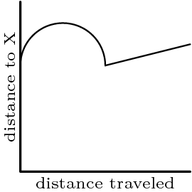 "[asy] defaultpen(fontsize(7)); size(80); draw((0,16)--origin--(16,0), linewidth(0.9)); label(""distance traveled"", (8,0), S); label(rotate(90)*""distance to X"", (0,8), W); draw(Arc((4,10), 4, 0, 180)^^(8,10)--(16,12)); [/asy]"