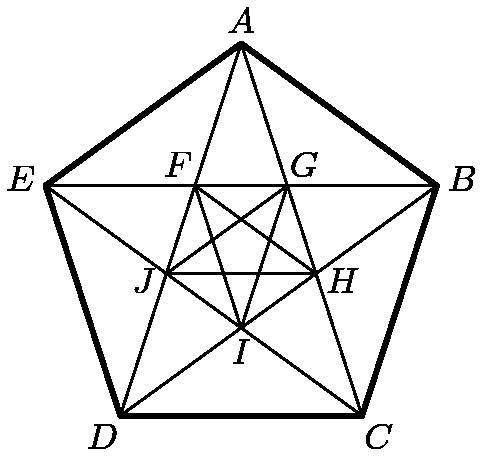 "[asy]import cse5;pathpen=black;pointpen=black; size(2inch); pair A=dir(90), B=dir(18), C=dir(306), D=dir(234), E=dir(162); D(MP(""A"",A,A)--MP(""B"",B,B)--MP(""C"",C,C)--MP(""D"",D,D)--MP(""E"",E,E)--cycle,linewidth(1.5)); D(A--C--E--B--D--cycle); pair F=IP(A--D,B--E), G=IP(B--E,C--A), H=IP(C--A,B--D), I=IP(D--B,E--C), J=IP(C--E,D--A); D(MP(""F"",F,dir(126))--MP(""I"",I,dir(270))--MP(""G"",G,dir(54))--MP(""J"",J,dir(198))--MP(""H"",H,dir(342))--cycle); [/asy]"