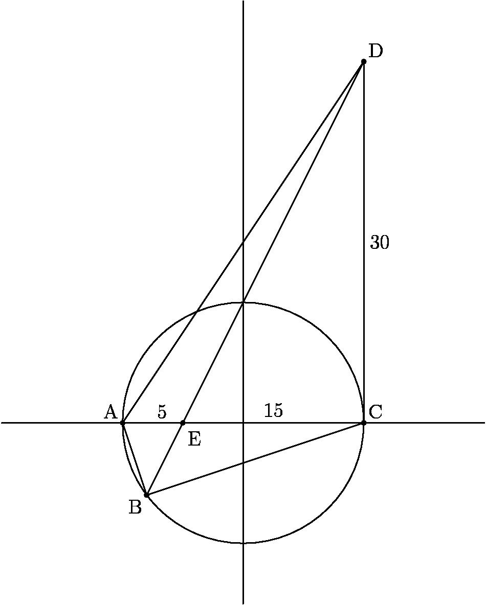 """[asy] size(10cm,0); draw((10,30)--(10,0)--(-8,-6)--(-10,0)--(10,30)); draw((-20,0)--(20,0)); draw((0,-15)--(0,35)); draw((10,30)--(-8,-6)); draw(circle((0,0),10)); label(""""E"""",(-4.05,-.25),S); label(""""D"""",(10,30),NE); label(""""C"""",(10,0),NE); label(""""B"""",(-8,-6),SW); label(""""A"""",(-10,0),NW); label(""""5"""",(-10,0)--(-5,0), NE); label(""""15"""",(-5,0)--(10,0), N); label(""""30"""",(10,0)--(10,30), E); dot((-5,0)); dot((-10,0)); dot((-8,-6)); dot((10,0)); dot((10,30)); [/asy]"""