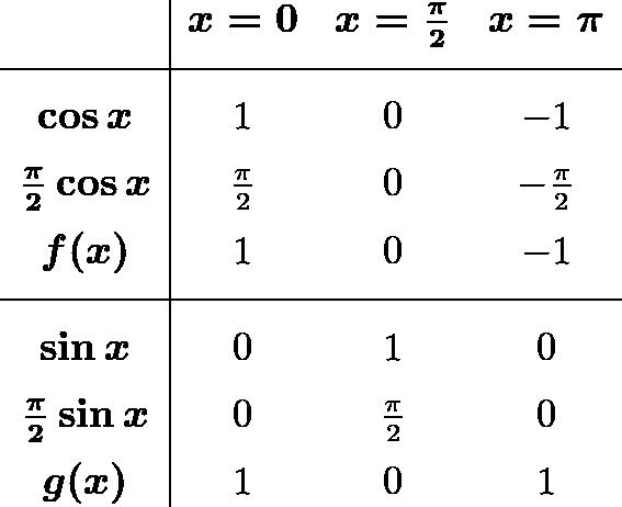 \[\begin{array}{c|ccc} & \boldsymbol{x=0} & \boldsymbol{x=\frac{\pi}{2}} & \boldsymbol{x=\pi} \ [1.5ex] \hline & & & \ [-1ex] \boldsymbol{\cos x} & 1 & 0 & -1 \ [1.5ex] \boldsymbol{\frac{\pi}{2}\cos x} & \frac{\pi}{2} & 0 & -\frac{\pi}{2} \ [1.5ex] \boldsymbol{f(x)} & 1 & 0 & -1 \ [1.5ex] \hline & & & \ [-1ex] \boldsymbol{\sin x} & 0 & 1 & 0 \ [1.5ex] \boldsymbol{\frac{\pi}{2}\sin x} & 0 & \frac{\pi}{2} & 0 \ [1.5ex] \boldsymbol{g(x)} & 1 & 0 & 1 \end{array}\]