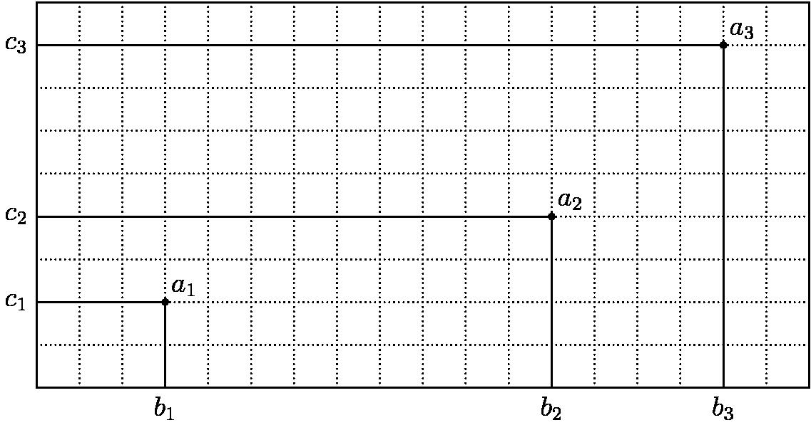 """[asy] size(12cm); for (int x = 1; x < 18; ++x) { draw((x, 0) -- (x, 9), dotted); } for (int y = 1; y < 9; ++y) { draw((0, y) -- (18, y), dotted); } draw((0, 0) -- (18, 0) -- (18, 9) -- (0, 9) -- cycle); pair b1, b2, b3; pair c1, c2, c3; pair a1, a2, a3; b1 = (3, 0); b2 = (12, 0); b3 = (16, 0); c1 = (0, 2); c2 = (0, 4); c3 = (0, 8); a1 = b1 + c1; a2 = b2 + c2; a3 = b3 + c3; draw(b1 -- a1 -- c1); draw(b2 -- a2 -- c2); draw(b3 -- a3 -- c3); dot(a1); dot(a2); dot(a3); label(""""$a_1$"""", a1, NE); label(""""$a_2$"""", a2, NE); label(""""$a_3$"""", a3, NE); label(""""$b_1$"""", b1, S); label(""""$b_2$"""", b2, S); label(""""$b_3$"""", b3, S); label(""""$c_1$"""", c1, W); label(""""$c_2$"""", c2, W); label(""""$c_3$"""", c3, W); [/asy]"""