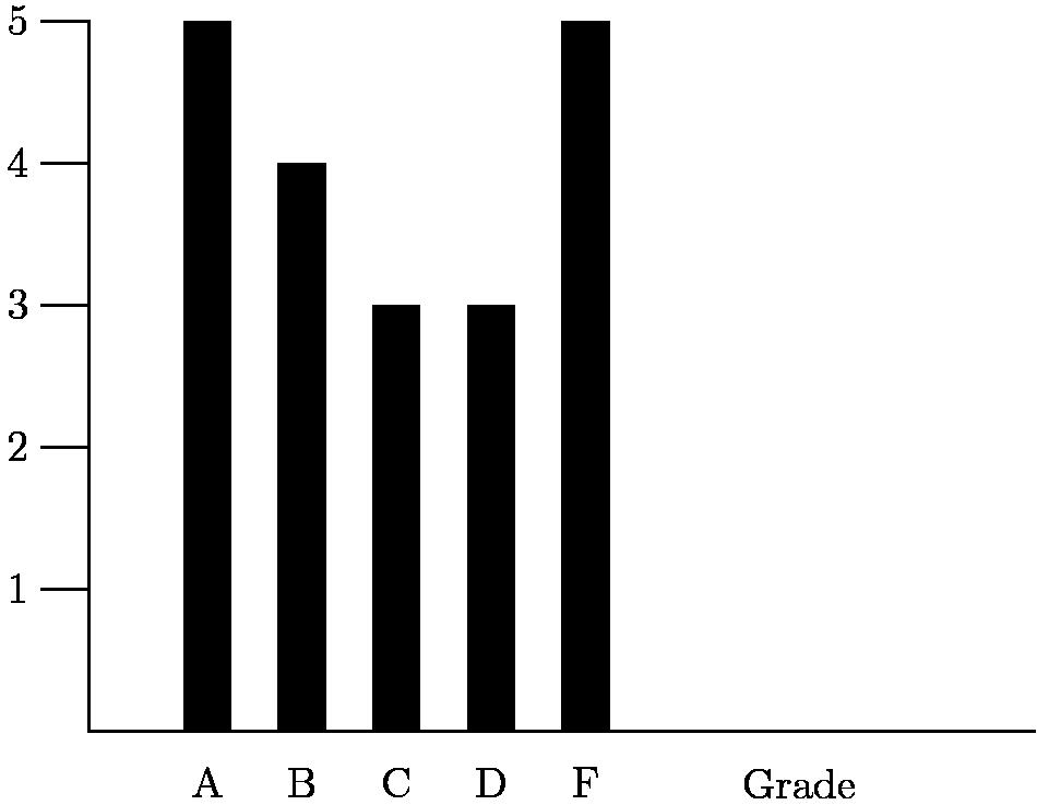 "[asy] unitsize(13); draw((0,0)--(20,0)); draw((0,0)--(0,15)); draw((0,3)--(-1,3)); draw((0,6)--(-1,6)); draw((0,9)--(-1,9)); draw((0,12)--(-1,12)); draw((0,15)--(-1,15)); fill((2,0)--(2,15)--(3,15)--(3,0)--cycle,black); fill((4,0)--(4,12)--(5,12)--(5,0)--cycle,black); fill((6,0)--(6,9)--(7,9)--(7,0)--cycle,black); fill((8,0)--(8,9)--(9,9)--(9,0)--cycle,black); fill((10,0)--(10,15)--(11,15)--(11,0)--cycle,black); label(""A"",(2.5,-.5),S); label(""B"",(4.5,-.5),S); label(""C"",(6.5,-.5),S); label(""D"",(8.5,-.5),S); label(""F"",(10.5,-.5),S); label(""Grade"",(15,-.5),S); label(""$1$"",(-1,3),W); label(""$2$"",(-1,6),W); label(""$3$"",(-1,9),W); label(""$4$"",(-1,12),W); label(""$5$"",(-1,15),W); [/asy]"