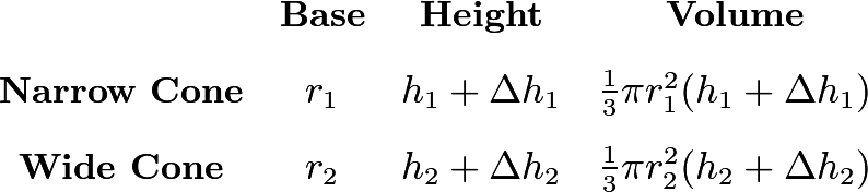 \[\begin{array}{cccc} & \textbf{Base} & \textbf{Height} & \textbf{Volume} \\ [2ex] \textbf{Narrow Cone} & r_1 & h_1+\Delta h_1 & \frac13\pi r_1^2(h_1+\Delta h_1) \\ [2ex] \textbf{Wide Cone} & r_2 & h_2+\Delta h_2 & \frac13\pi r_2^2(h_2+\Delta h_2) \end{array}\]
