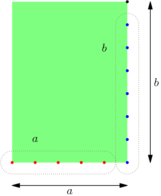 "[asy]size(7cm);fill((0,0)--(5,0)--(5,7)--(0,7)--cycle,lightgreen); for(int i=0;i<5;++i)dot((i,0),red);for(int i=0;i<7;++i)dot((5,i),blue);dot((5,7)); draw(arc((0,0),.5,-90,-270)--arc((4,0),.5,90,-90)--cycle,gray+dotted); draw(arc((5,0),.5,-180,0)--arc((5,6),.5,0,180)--cycle,gray+dotted); draw((0,-1)--(5,-1),Arrows);draw((6,0)--(6,7),Arrows); label(""$a$"",(0,-1)--(5,-1),S);label(""$b$"",(6,0)--(6,7),E); label(""$a$"",(1,1));label(""$b$"",(4,5)); [/asy]"