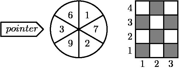 "[asy] unitsize(5mm); defaultpen(linewidth(.8pt)+fontsize(10pt)); dotfactor=4; real r=2; pair O=(0,0); pair A=(0,2), A1=(0,-2); draw(A--A1); pair B=(sqrt(3),1), B1=(-sqrt(3),-1); draw(B--B1); pair C=(sqrt(3),-1), C1=(-sqrt(3),1); draw(C--C1); path circleO=Circle(O,r); draw(circleO); pair[] ps={O}; dot(ps); label(""$6$"",(-0.6,1)); label(""$1$"",(0.6,1)); label(""$2$"",(0.6,-1)); label(""$9$"",(-0.6,-1)); label(""$7$"",(1.2,0)); label(""$3$"",(-1.2,0)); label(""$pointer$"",(-4,0)); draw((-5.5,0.5)--(-5.5,-0.5)--(-3,-0.5)--(-2.5,0)--(-3,0.5)--cycle); fill((4,0)--(4,1)--(5,1)--(5,0)--cycle,gray); fill((6,2)--(6,1)--(5,1)--(5,2)--cycle,gray); fill((6,0)--(6,-1)--(5,-1)--(5,0)--cycle,gray); fill((6,0)--(6,1)--(7,1)--(7,0)--cycle,gray); fill((4,-1)--(5,-1)--(5,-2)--(4,-2)--cycle,gray); fill((6,-1)--(7,-1)--(7,-2)--(6,-2)--cycle,gray); draw((4,2)--(7,2)--(7,-2)--(4,-2)--cycle); draw((4,1)--(7,1)); draw((4,0)--(7,0)); draw((4,-1)--(7,-1)); draw((5,2)--(5,-2)); draw((6,2)--(6,-2)); label(""$1$"",midpoint((4,-1)--(4,-2)),W); label(""$2$"",midpoint((4,0)--(4,-1)),W); label(""$3$"",midpoint((4,1)--(4,0)),W); label(""$4$"",midpoint((4,2)--(4,1)),W); label(""$1$"",midpoint((4,-2)--(5,-2)),S); label(""$2$"",midpoint((5,-2)--(6,-2)),S); label(""$3$"",midpoint((7,-2)--(6,-2)),S); [/asy]"