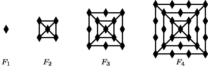 """[asy] unitsize(3mm); defaultpen(linewidth(.8pt)+fontsize(8pt)); path d=(1/2,0)--(0,sqrt(3)/2)--(-1/2,0)--(0,-sqrt(3)/2)--cycle; marker m=marker(scale(5)*d,Fill); path f1=(0,0); path f2=(0,0)--(-1,1)--(1,1)--(1,-1)--(-1,-1); path[] g2=(-1,1)--(-1,-1)--(0,0)^^(1,-1)--(0,0)--(1,1); path f3=f2--(-2,-2)--(-2,0)--(-2,2)--(0,2)--(2,2)--(2,0)--(2,-2)--(0,-2); path[] g3=g2^^(-2,-2)--(0,-2)^^(2,-2)--(1,-1)^^(1,1)--(2,2)^^(-1,1)--(-2,2); path[] f4=f3^^(-3,-3)--(-3,-1)--(-3,1)--(-3,3)--(-1,3)--(1,3)--(3,3)-- (3,1)--(3,-1)--(3,-3)--(1,-3)--(-1,-3); path[] g4=g3^^(-2,-2)--(-3,-3)--(-1,-3)^^(3,-3)--(2,-2)^^(2,2)--(3,3)^^ (-2,2)--(-3,3); draw(f1,m); draw(shift(5,0)*f2,m); draw(shift(5,0)*g2); draw(shift(12,0)*f3,m); draw(shift(12,0)*g3); draw(shift(21,0)*f4,m); draw(shift(21,0)*g4); label(""""$F_1$"""",(0,-4)); label(""""$F_2$"""",(5,-4)); label(""""$F_3$"""",(12,-4)); label(""""$F_4$"""",(21,-4)); [/asy]"""