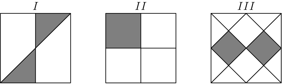 "[asy] unitsize(36); fill((0,0)--(1,0)--(1,1)--cycle,gray); fill((1,1)--(1,2)--(2,2)--cycle,gray); draw((0,0)--(2,0)--(2,2)--(0,2)--cycle); draw((1,0)--(1,2)); draw((0,0)--(2,2));  fill((3,1)--(4,1)--(4,2)--(3,2)--cycle,gray); draw((3,0)--(5,0)--(5,2)--(3,2)--cycle); draw((4,0)--(4,2)); draw((3,1)--(5,1));  fill((6,1)--(6.5,0.5)--(7,1)--(7.5,0.5)--(8,1)--(7.5,1.5)--(7,1)--(6.5,1.5)--cycle,gray); draw((6,0)--(8,0)--(8,2)--(6,2)--cycle); draw((6,0)--(8,2)); draw((6,2)--(8,0)); draw((7,0)--(6,1)--(7,2)--(8,1)--cycle);  label(""$I$"",(1,2),N); label(""$II$"",(4,2),N); label(""$III$"",(7,2),N); [/asy]"