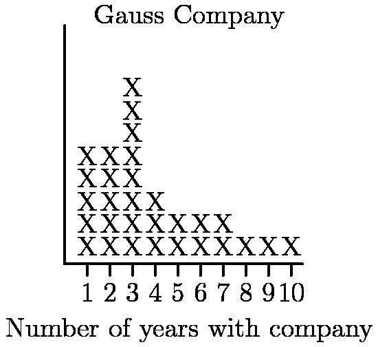 "[asy] for(int a=1; a<11; ++a) { draw((a,0)--(a,-.5)); } draw((0,10.5)--(0,0)--(10.5,0)); label(""$1$"",(1,-.5),S); label(""$2$"",(2,-.5),S); label(""$3$"",(3,-.5),S); label(""$4$"",(4,-.5),S); label(""$5$"",(5,-.5),S); label(""$6$"",(6,-.5),S); label(""$7$"",(7,-.5),S); label(""$8$"",(8,-.5),S); label(""$9$"",(9,-.5),S); label(""$10$"",(10,-.5),S); label(""Number of years with company"",(5.5,-2),S); label(""X"",(1,0),N); label(""X"",(1,1),N); label(""X"",(1,2),N); label(""X"",(1,3),N); label(""X"",(1,4),N); label(""X"",(2,0),N); label(""X"",(2,1),N); label(""X"",(2,2),N); label(""X"",(2,3),N); label(""X"",(2,4),N); label(""X"",(3,0),N); label(""X"",(3,1),N); label(""X"",(3,2),N); label(""X"",(3,3),N); label(""X"",(3,4),N); label(""X"",(3,5),N); label(""X"",(3,6),N); label(""X"",(3,7),N); label(""X"",(4,0),N); label(""X"",(4,1),N); label(""X"",(4,2),N); label(""X"",(5,0),N); label(""X"",(5,1),N); label(""X"",(6,0),N); label(""X"",(6,1),N); label(""X"",(7,0),N); label(""X"",(7,1),N); label(""X"",(8,0),N); label(""X"",(9,0),N); label(""X"",(10,0),N); label(""Gauss Company"",(5.5,10),N); [/asy]"