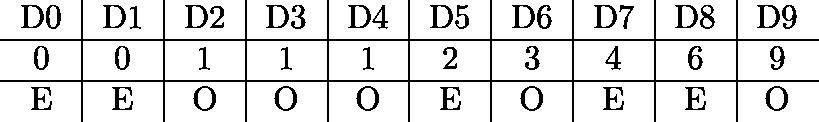 $\begin{tabular}{c|c|c|c|c|c|c|c|c|c} D0&D1&D2&D3&D4&D5&D6&D7&D8&D9\\\hline 0&0&1&1&1&2&3&4&6&9\\\hline E&E&O&O&O&E&O&E&E&O \end{tabular}$