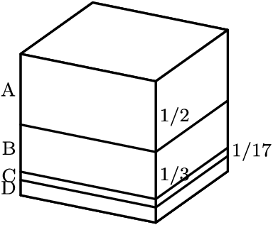 "[asy] size(120);  import three; real d=11/102; defaultpen(fontsize(8)); defaultpen(linewidth(0.8)); currentprojection=orthographic(1,8/15,7/15); draw(unitcube, white, thick(), nolight); void f(real x) { draw((0,1,x)--(1,1,x)--(1,0,x)); } f(d); f(1/6); f(1/2); label(""A"", (1,0,3/4), W); label(""B"", (1,0,1/3), W); label(""C"", (1,0,1/6-d/4), W); label(""D"", (1,0,d/2), W); label(""1/2"", (1,1,3/4), E); label(""1/3"", (1,1,1/3), E); label(""1/17"", (0,1,1/6-d/4), E);[/asy]"